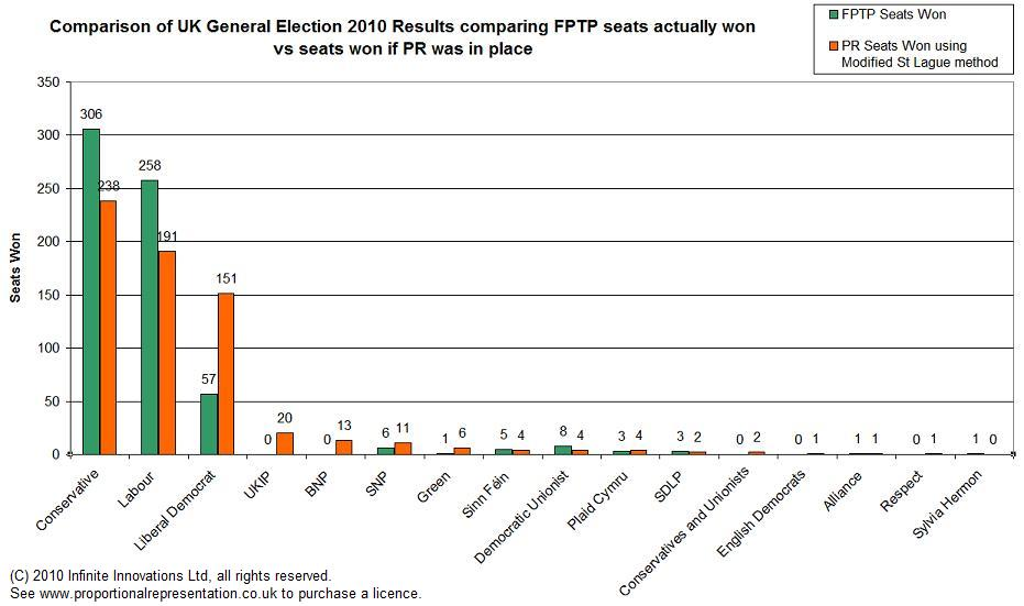 stv shows better representation that fptp This paper will discuss the notion that proportional representation (pr)  this  result shows that voter turnout under fptp in 2004 was higher.